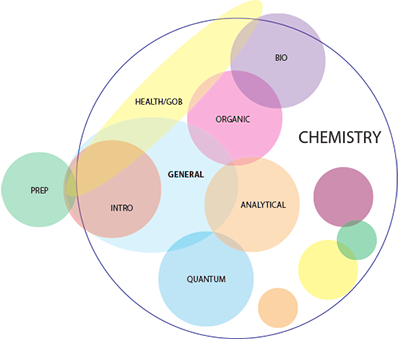 Domains of Chemistry