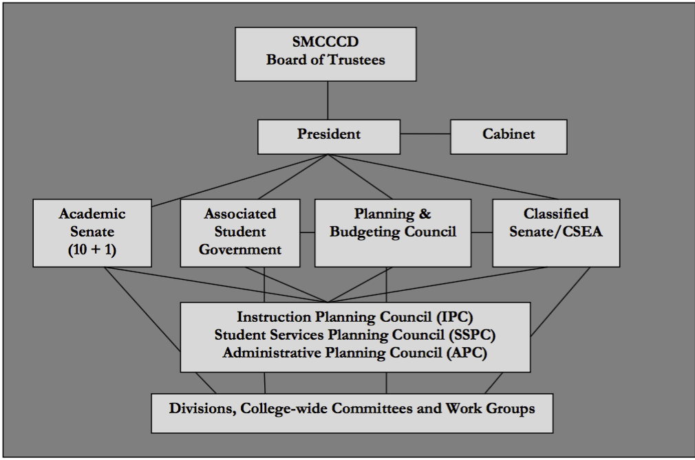 organization chart showing relationship between governance groups